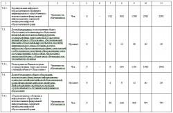 СВОДНЫЙ ПЕРЕЧЕНЬ мероприятий муниципальной программы «Развитие образования в Советском городском округе на  2018-2022 годы» по внедрению целевой модели цифровой образовательной среды